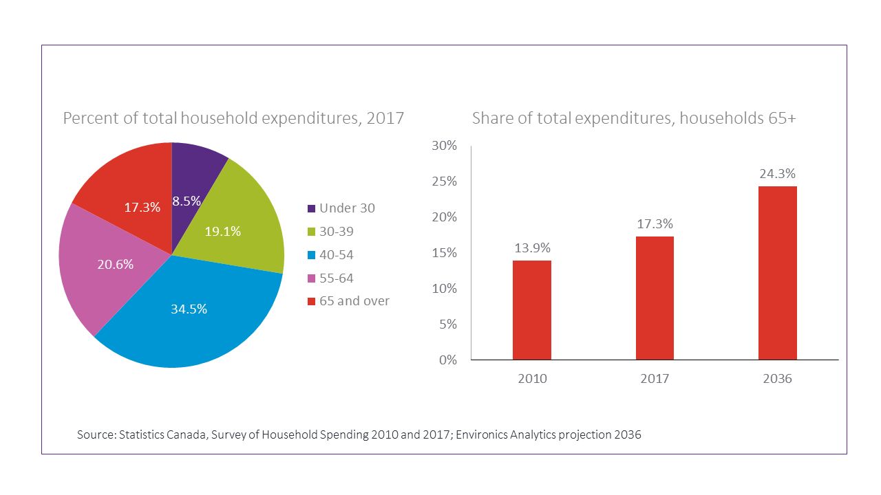 Chart-Household-Expenditures-Canada-2017