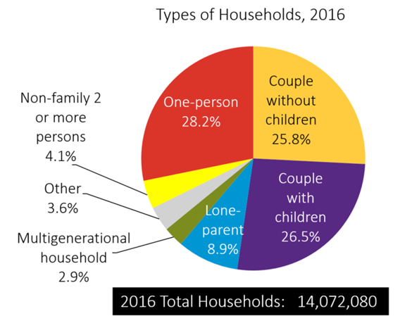 Household diversity-2016 Census