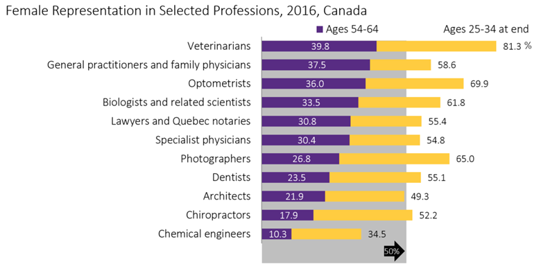 Women in professions-2016 Census