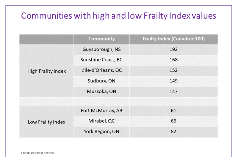 Communities-with-high-low-frailty-index-values