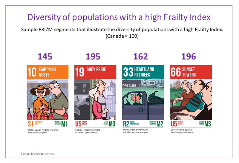 Diversity-of-populations-with-high-frailty-index
