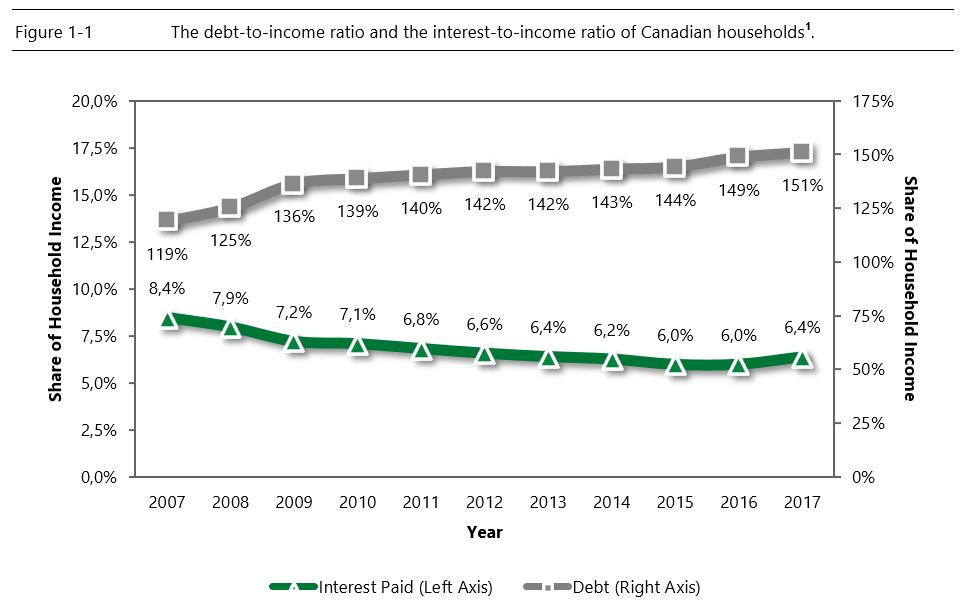 Debt-to-income and interest-to-income ratios chart