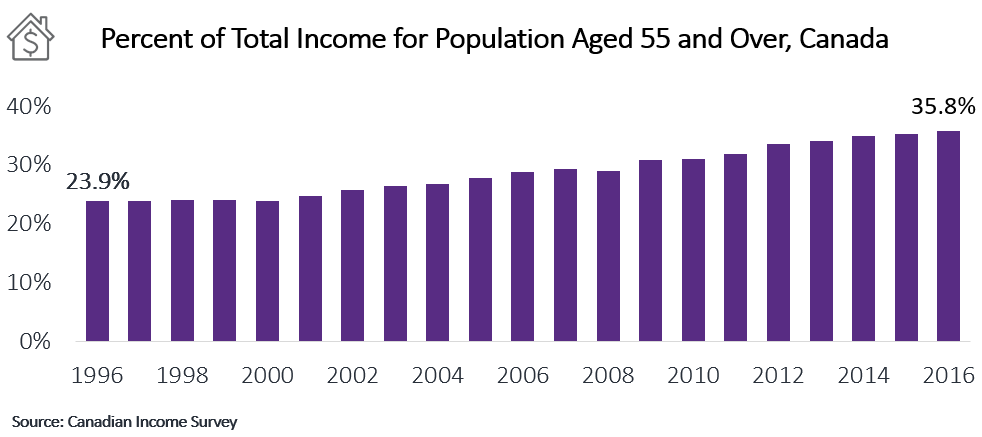 Chart Showing Income by Age