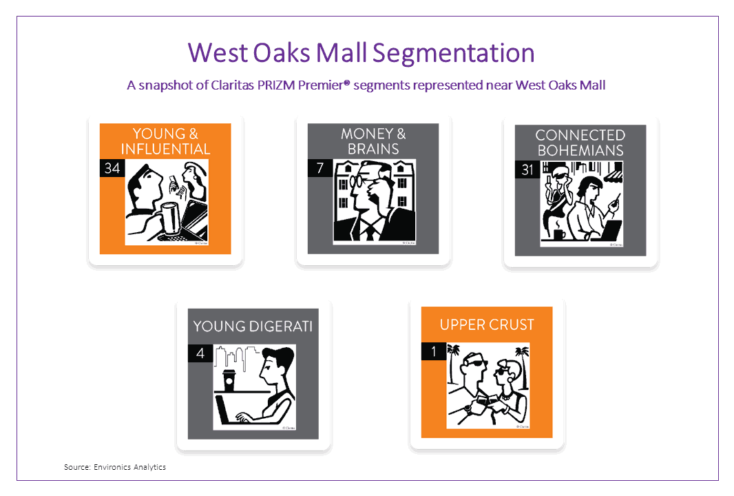 prizm-premier-segmentation-cards-representing-populations-near-west-oakes-mall