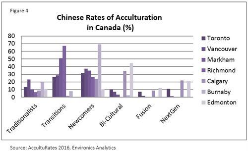 Canada: Diversity within Diversity