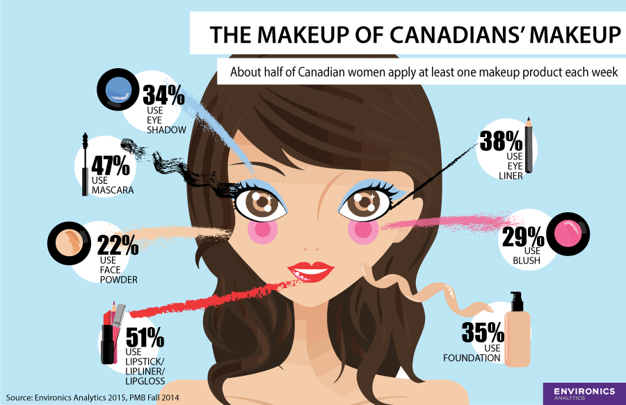 The Makeup Of Canadians Blogs