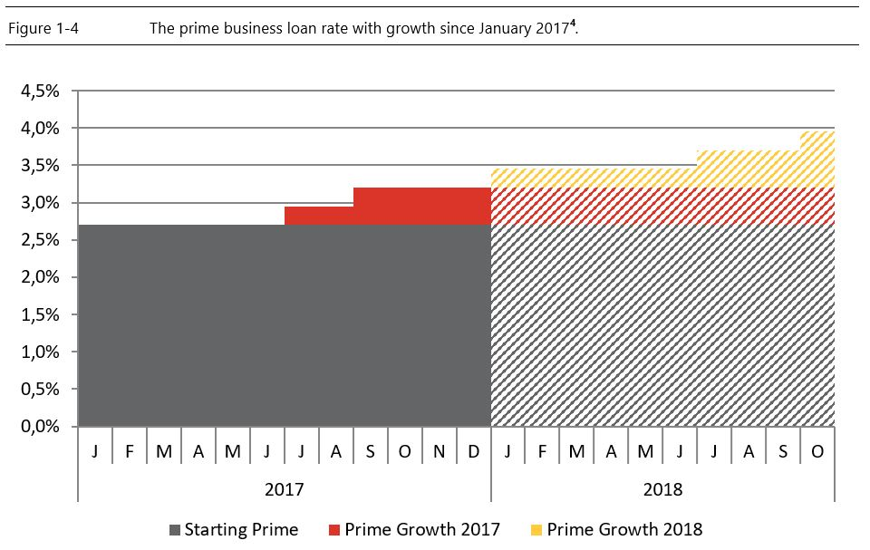 The prime business loan rate with growth since January 2017