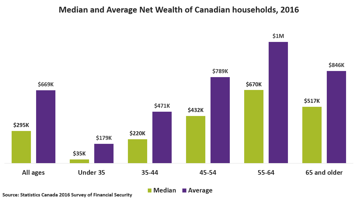 wealth by age for households in canada - chart