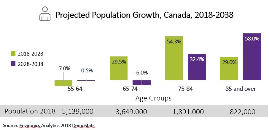 Canada population growth chart by age groups for next 20 years